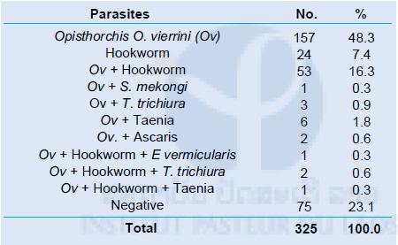 E. vermicularis: Enterobius vermicularis, T. trichiura: Trichuris trichiura